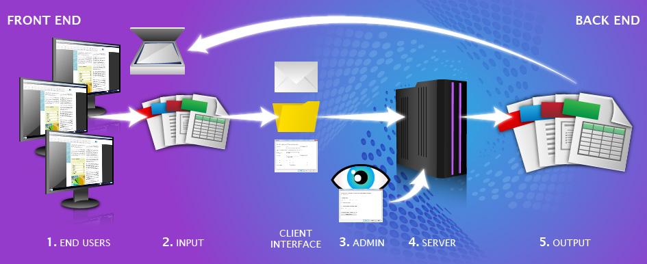 Absolute PDF Server process.