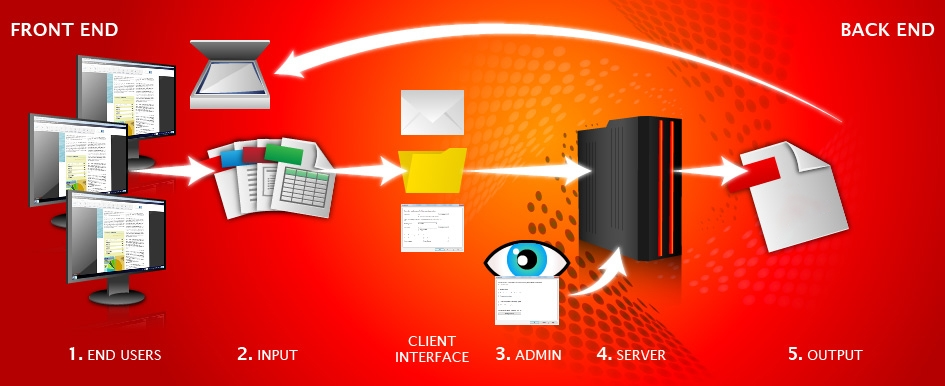 How Sonic PDF Server works...