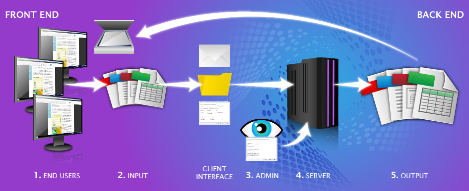 How Absolute PDF Server Works