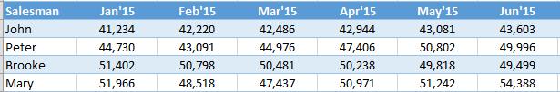 Sparkline Excel Data