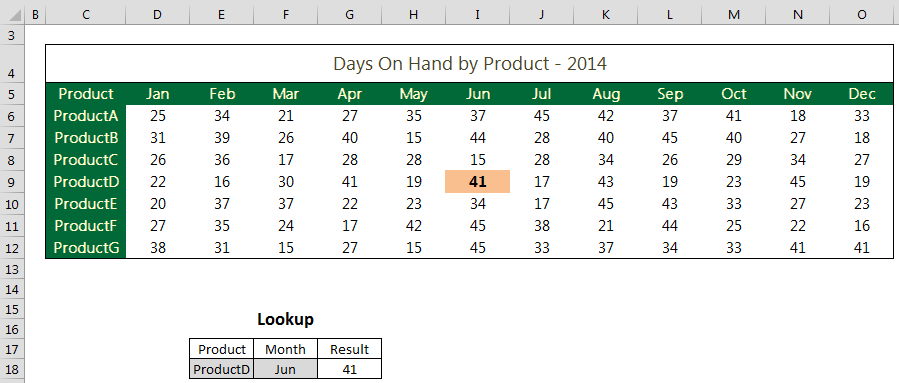 Excel TwoWay LookUp Table