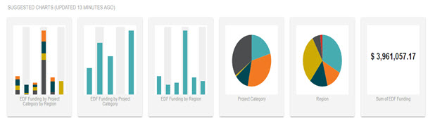 Suggested Visualizations From DataHero