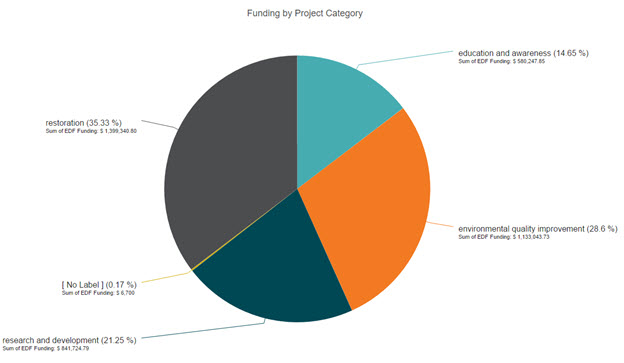 DataHero Pie Chart Visualization