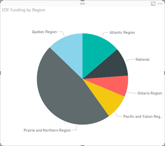 EDF Funding Visualization By Region