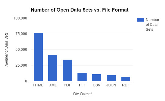 Common Open Dataset Formats