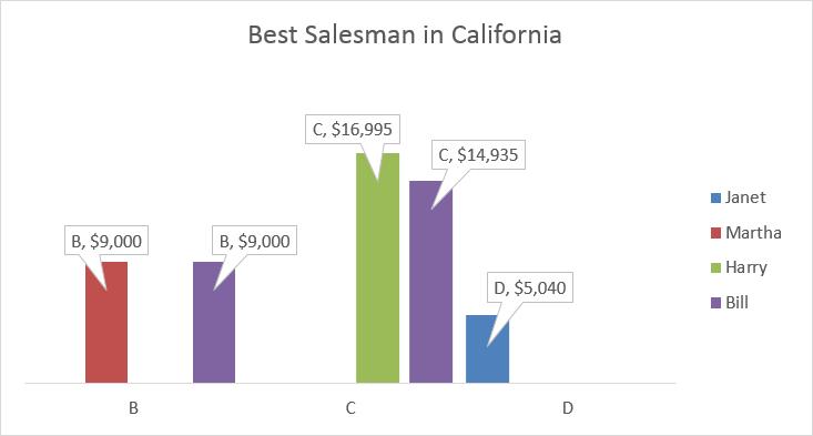 Best salesman Pivot Table chart