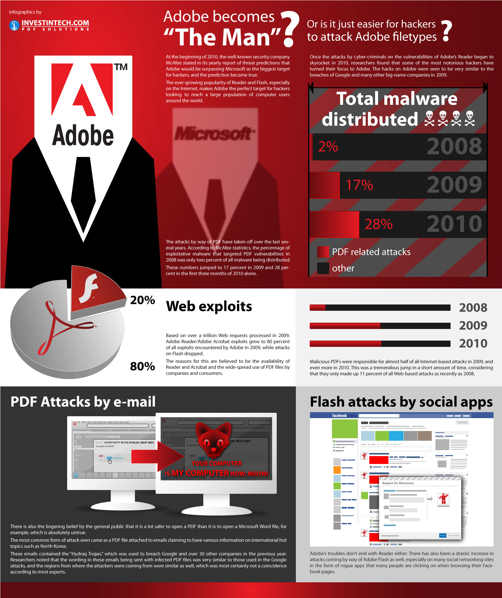 Hackers Vs Adobe